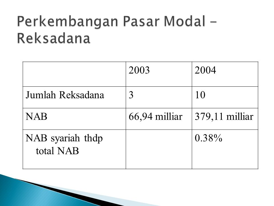 20032004 Jumlah Reksadana310 NAB66,94 milliar379,11 milliar NAB syariah thdp total NAB 0.38%