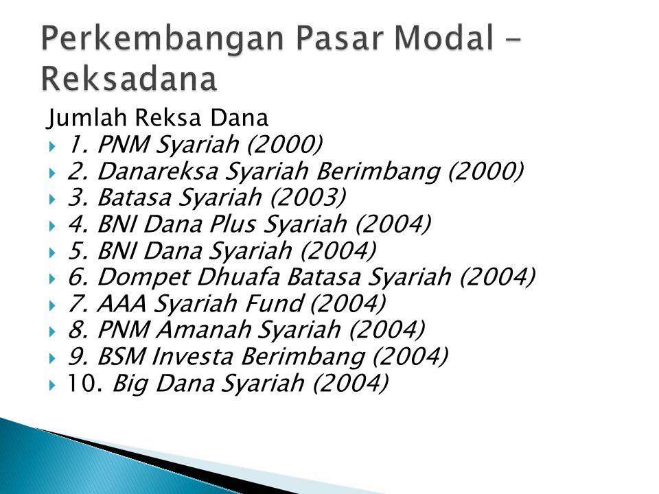 Jumlah Reksa Dana  1.PNM Syariah (2000)  2. Danareksa Syariah Berimbang (2000)  3.