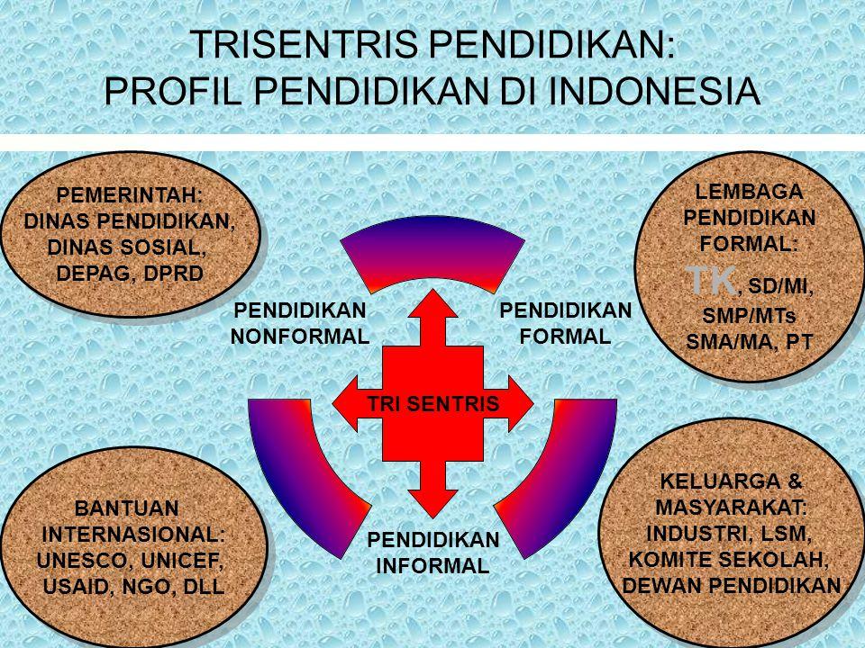 TRISENTRIS PENDIDIKAN: PROFIL PENDIDIKAN DI INDONESIA PENDIDIKAN FORMAL PENDIDIKAN INFORMAL PENDIDIKAN NONFORMAL PEMERINTAH: DINAS PENDIDIKAN, DINAS S