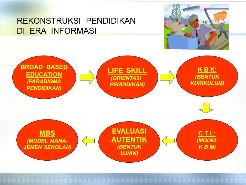 REKONSTRUKSI PENDIDIKAN DI ERA INFORMASI BROAD BASED EDUCATION (PARADIGMA PENDIDIKAN) LIFE SKILL (ORIENTASI PENDIDIKAN) K B K: (BENTUK KURIKULUM) C T