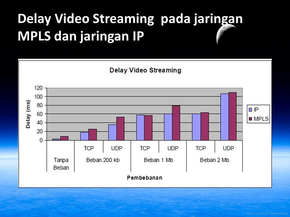 Delay Video Streaming pada jaringan MPLS dan jaringan IP