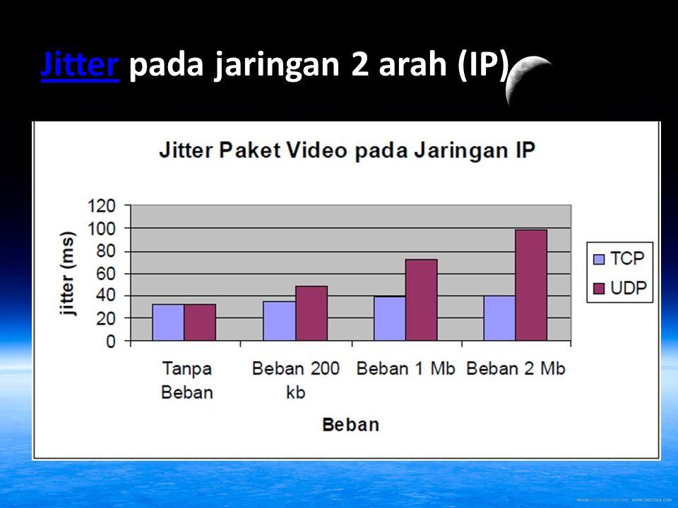 JitterJitter pada jaringan 2 arah (IP)