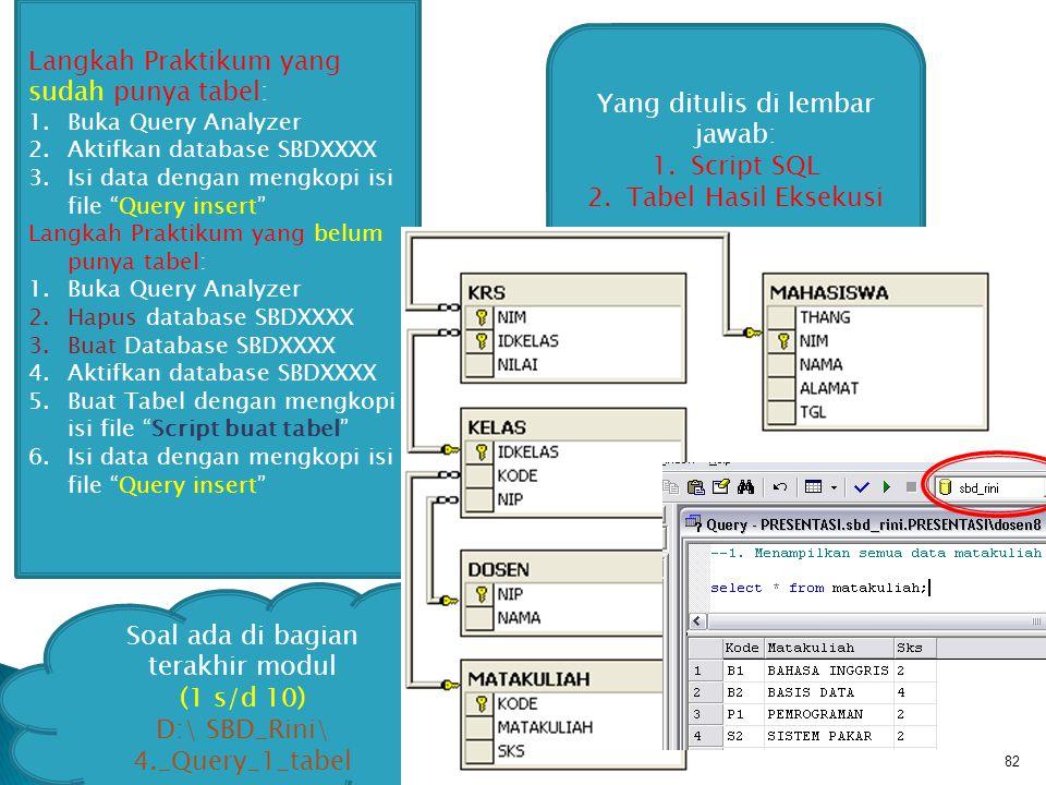 82 Yang ditulis di lembar jawab: 1.Script SQL 2.Tabel Hasil Eksekusi Soal ada di bagian terakhir modul (1 s/d 10) D:\ SBD_Rini\ 4._Query_1_tabel Langkah Praktikum yang sudah punya tabel: 1.Buka Query Analyzer 2.Aktifkan database SBDXXXX 3.Isi data dengan mengkopi isi file Query insert Langkah Praktikum yang belum punya tabel: 1.Buka Query Analyzer 2.Hapus database SBDXXXX 3.Buat Database SBDXXXX 4.Aktifkan database SBDXXXX 5.Buat Tabel dengan mengkopi isi file Script buat tabel 6.Isi data dengan mengkopi isi file Query insert