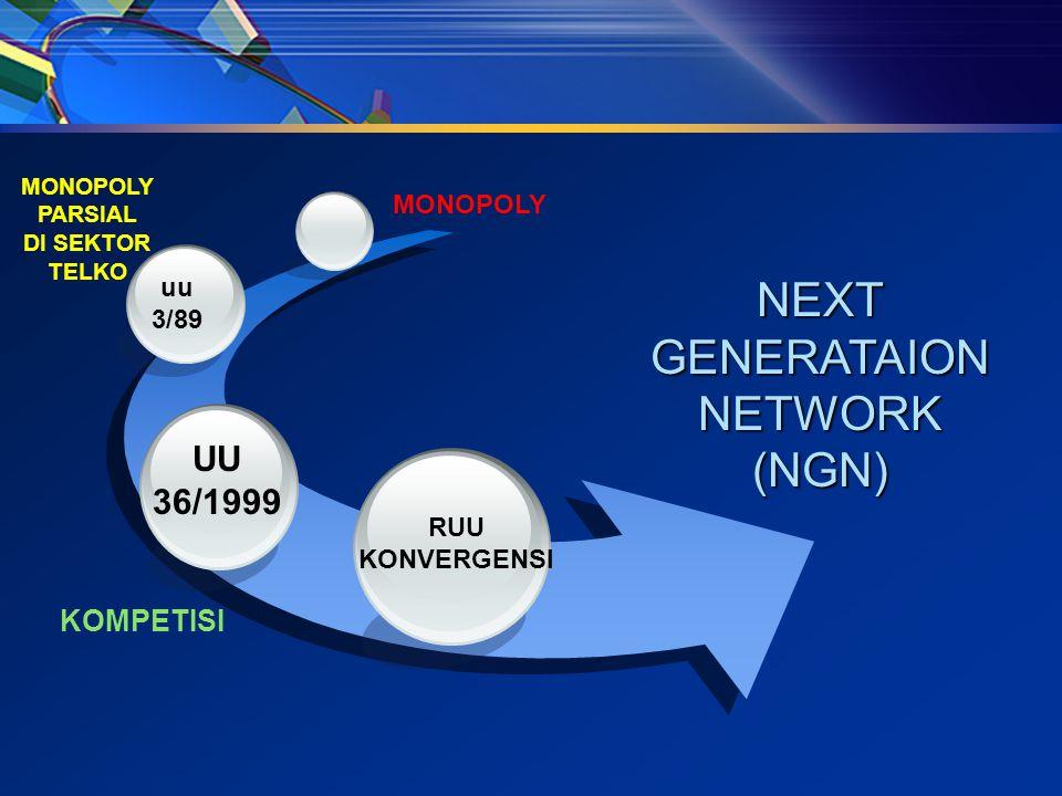 NEXT GENERATAION NETWORK (NGN) RUU KONVERGENSI UU 36/1999 uu 3/89 MONOPOLY PARSIAL DI SEKTOR TELKO KOMPETISI MONOPOLY
