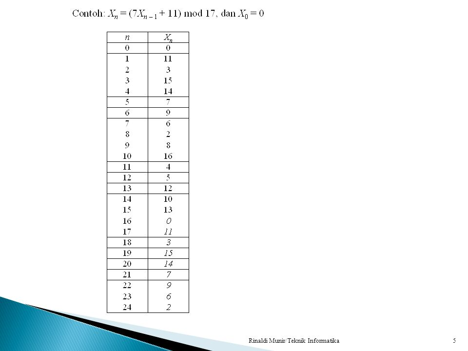  LCG mempunyai periode tidak lebih besar dari m, dan pada kebanyakan kasus periodenya kurang dari itu.