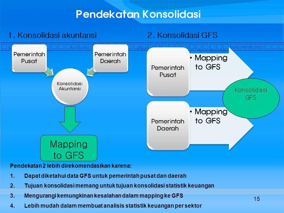 15 Pendekatan Konsolidasi Konsolidasi Akuntansi Pemerintah Pusat Pemerintah Daerah Mapping to GFS Pemerintah Pusat Mapping to GFS Pemerintah Daerah Mapping to GFS Konsolidasi GFS Pendekatan 2 lebih direkomendasikan karena: 1.Dapat diketahui data GFS untuk pemerintah pusat dan daerah 2.Tujuan konsolidasi memang untuk tujuan konsolidasi statistik keuangan 3.Mengurangi kemungkinan kesalahan dalam mapping ke GFS 4.Lebih mudah dalam membuat analisis statistik keuangan per sektor 1.