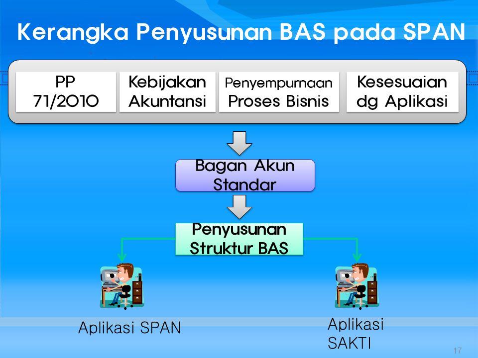 Kerangka Penyusunan BAS pada SPAN Bagan Akun Standar Penyempurnaan Proses Bisnis Penyusunan Struktur BAS PP 71/2010 Kebijakan Akuntansi Aplikasi SPAN Aplikasi SAKTI 17 Kesesuaian dg Aplikasi