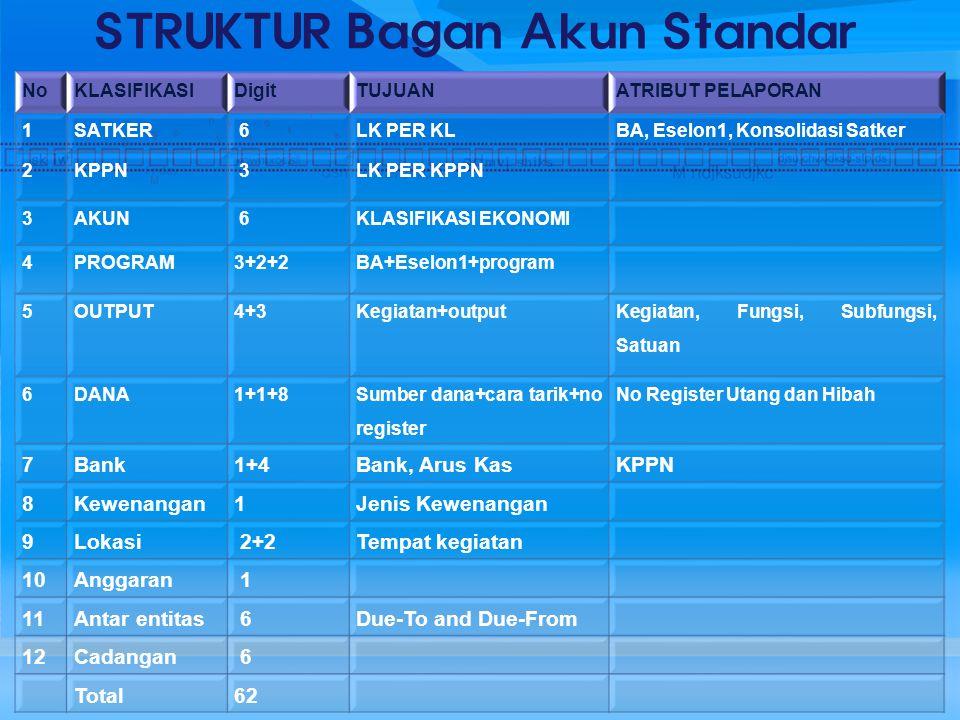 STRUKTUR Bagan Akun Standar NoKLASIFIKASIDigitTUJUANATRIBUT PELAPORAN 1SATKER 6LK PER KLBA, Eselon1, Konsolidasi Satker 2KPPN 3LK PER KPPN 3AKUN 6KLASIFIKASI EKONOMI 4PROGRAM3+2+2BA+Eselon1+program 5OUTPUT4+3Kegiatan+output Kegiatan, Fungsi, Subfungsi, Satuan 6DANA1+1+8 Sumber dana+cara tarik+no register No Register Utang dan Hibah 7Bank1+4Bank, Arus KasKPPN 8Kewenangan1Jenis Kewenangan 9Lokasi 2+2Tempat kegiatan 10Anggaran 1 11Antar entitas 6Due-To and Due-From 12Cadangan 6 Total62