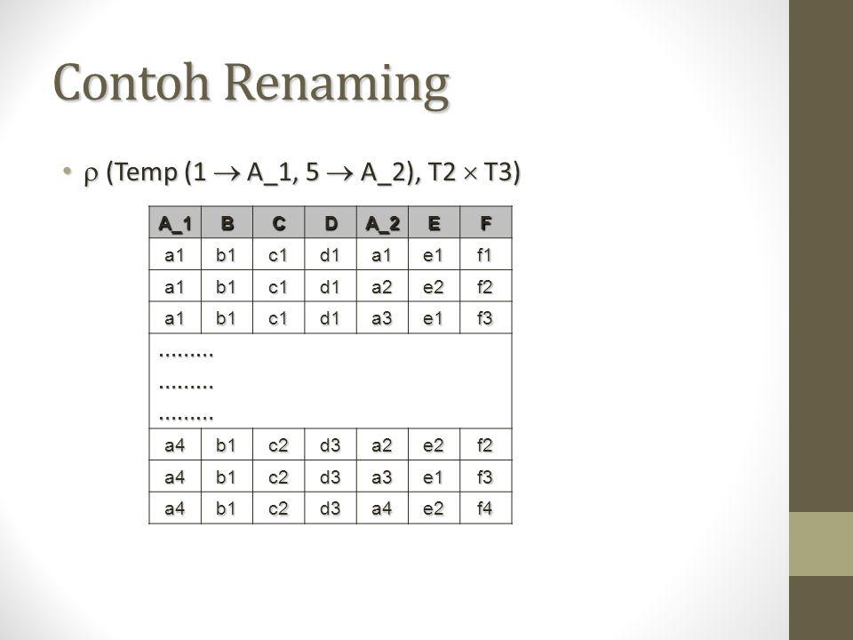 Contoh Renaming  (Temp (1  A_1, 5  A_2), T2  T3)  (Temp (1  A_1, 5  A_2), T2  T3) A_1 BCDA_2EF a1b1c1d1a1e1f1 a1b1c1d1a2e2f2 a1b1c1d1a3e1f3 ……