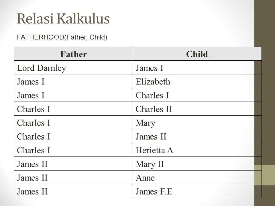 Relasi Kalkulus FatherChild Lord DarnleyJames I Elizabeth James ICharles I Charles II Charles IMary Charles IJames II Charles IHerietta A James IIMary