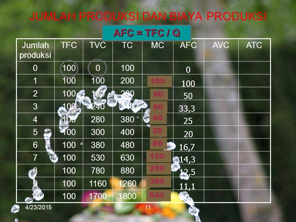 JUMLAH PRODUKSI DAN BIAYA PRODUKSI 4/23/201511 Jumlah produksi TFCTVCTCMCAFCAVCATC 01000 1 200 2100180280 3100240340 4100280380 5100300400 6100380480