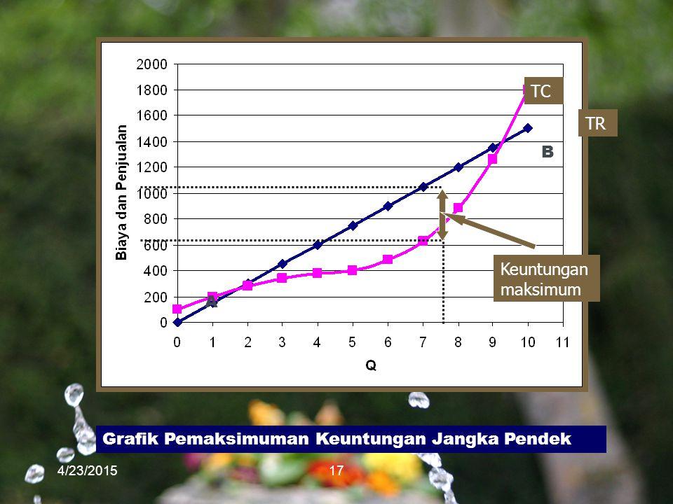 4/23/201517 TC TR Keuntungan maksimum A B Grafik Pemaksimuman Keuntungan Jangka Pendek