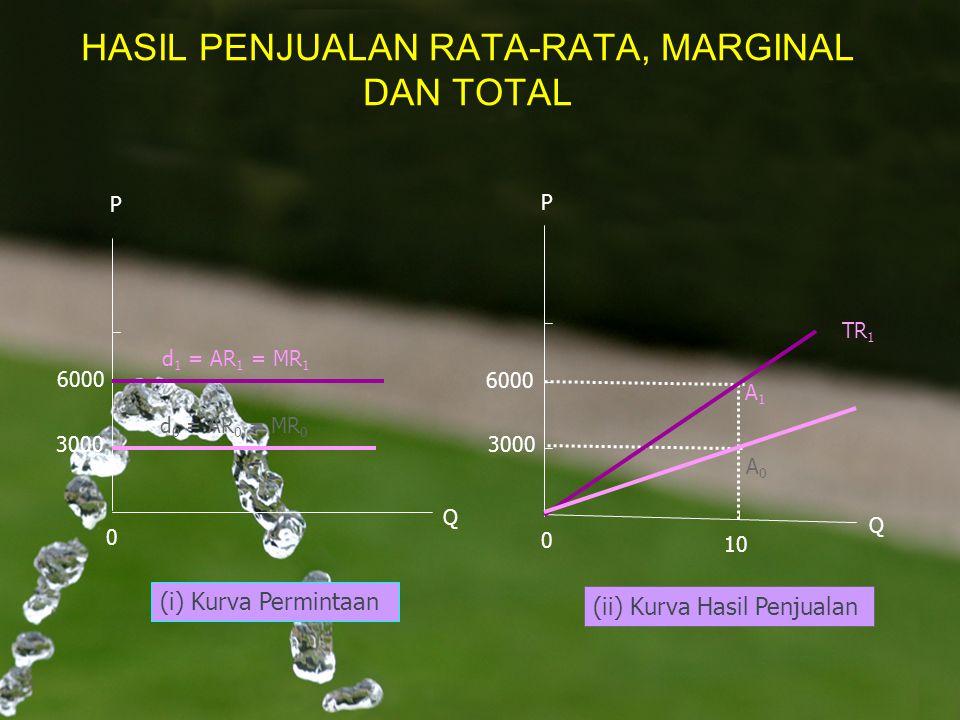 HASIL PENJUALAN RATA-RATA, MARGINAL DAN TOTAL P d 1 = AR 1 = MR 1 3000 0 Q P 0 Q (i) Kurva Permintaan (ii) Kurva Hasil Penjualan 6000 d 0 = AR 0 = MR