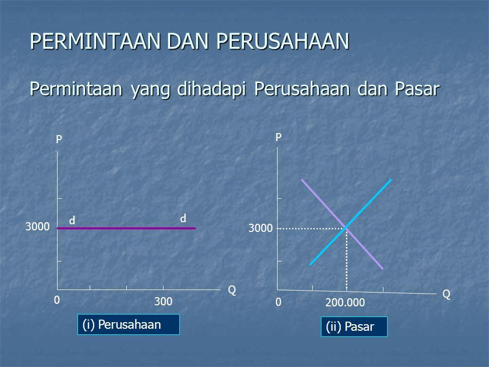 Kebaikan Pasar Persaingan Sempurna Efisiensi Produksi Efisiensi Produksi - biaya yang dikeluarkan yang paling minimum.