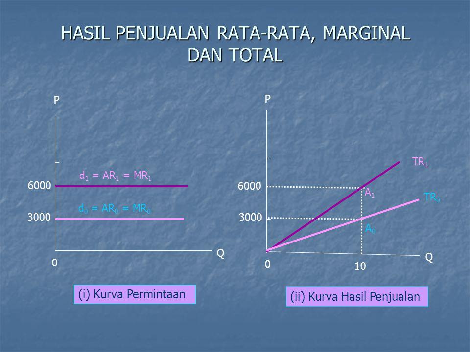 PEMAKSIMUMAN KEUNTUNGAN JANGKA PENDEK Syarat Pemaksimuman Keuntungan: Membandingkan hasil penjualan total dengan biaya total.