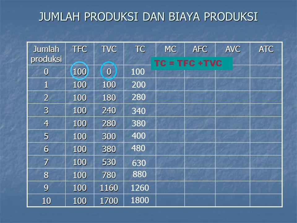 MC MR Tingkat Produksi yang Memaksimumkan Keuntungan