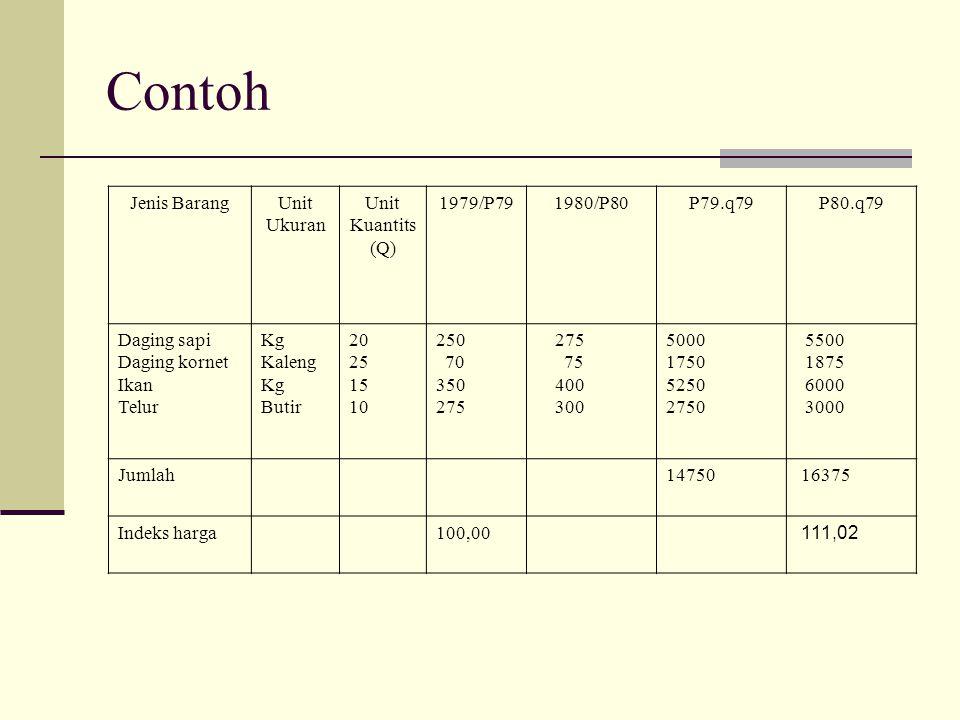 Contoh Jenis BarangUnit Ukuran Unit Kuantits (Q) 1979/P791980/P80P79.q79P80.q79 Daging sapi Daging kornet Ikan Telur Kg Kaleng Kg Butir 20 25 15 10 25