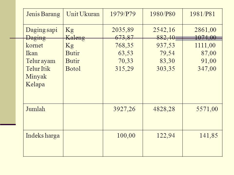 Jenis BarangUnit Ukuran1979/P791980/P801981/P81 Daging sapi Daging kornet Ikan Telur ayam Telur Itik Minyak Kelapa Kg Kaleng Kg Butir Botol 2035,89 67