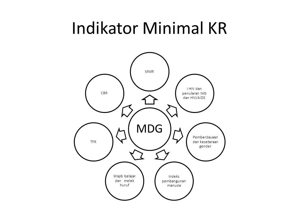 Indikator Minimal KR MDG MMR i HIV dan penularan IMS dan HIV/AIDS Pemberdayaan dan kesetaraan gender Indeks pembangunan manusia Wajib belajar dan melek huruf TFRCBR