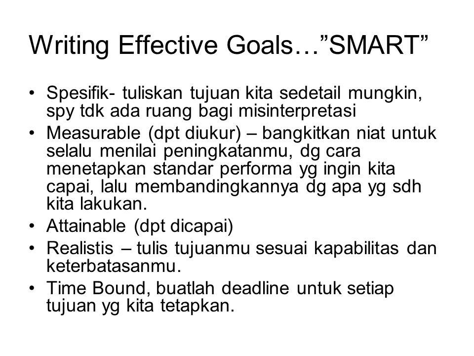 Strategi Goal Setting… 1) Bayangkanlah hasilnya 2) Berjuang untuk proses, bukan hasil 3) Kembangkanlah jaringan pendukung, yaitu semua sumber daya yg akan berguna dlm pencapaian tujuan yg kita tetapkan.