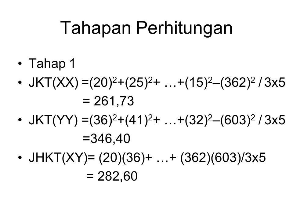 Tahapan Perhitungan Tahap 1 JKT(XX) =(20) 2 +(25) 2 + …+(15) 2 –(362) 2 / 3x5 = 261,73 JKT(YY) =(36) 2 +(41) 2 + …+(32) 2 –(603) 2 / 3x5 =346,40 JHKT(