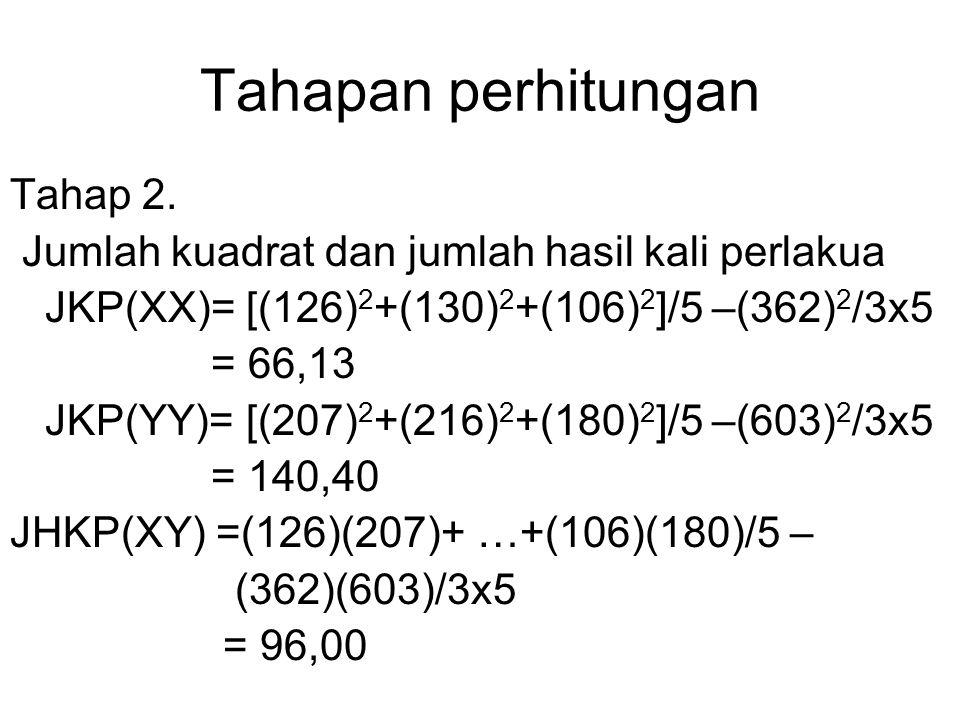 Tahapan perhitungan Tahap 2. Jumlah kuadrat dan jumlah hasil kali perlakua JKP(XX)= [(126) 2 +(130) 2 +(106) 2 ]/5 –(362) 2 /3x5 = 66,13 JKP(YY)= [(20