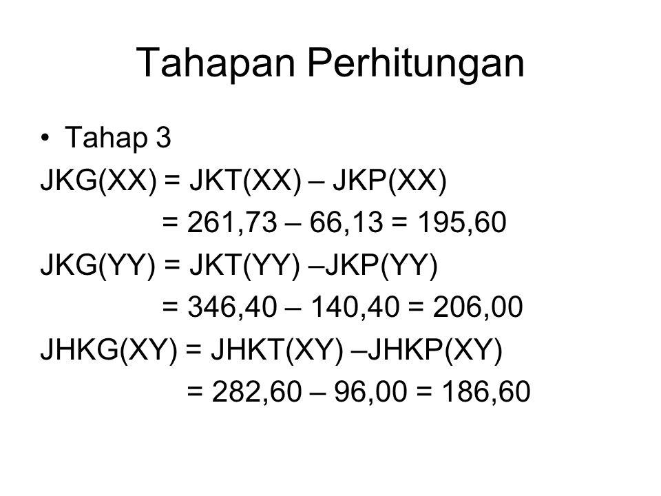 Tahapan Perhitungan Tahap 3 JKG(XX) = JKT(XX) – JKP(XX) = 261,73 – 66,13 = 195,60 JKG(YY) = JKT(YY) –JKP(YY) = 346,40 – 140,40 = 206,00 JHKG(XY) = JHK