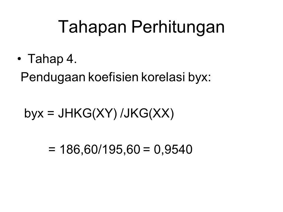 Tahapan Perhitungan Tahap 4. Pendugaan koefisien korelasi byx: byx = JHKG(XY) /JKG(XX) = 186,60/195,60 = 0,9540
