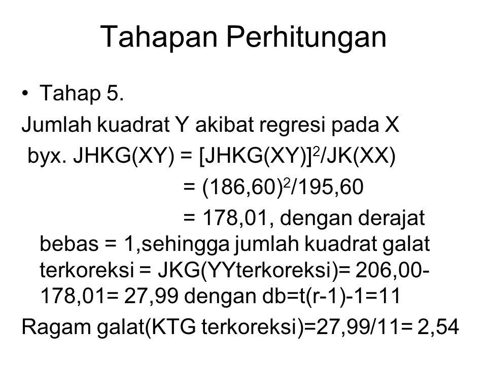 Tahapan Perhitungan Tahap 5. Jumlah kuadrat Y akibat regresi pada X byx. JHKG(XY) = [JHKG(XY)] 2 /JK(XX) = (186,60) 2 /195,60 = 178,01, dengan derajat