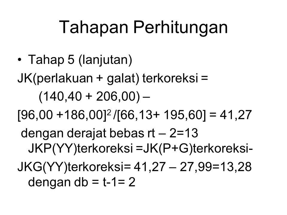 Tahapan Perhitungan Tahap 5 (lanjutan) JK(perlakuan + galat) terkoreksi = (140,40 + 206,00) – [96,00 +186,00] 2 /[66,13+ 195,60] = 41,27 dengan deraja