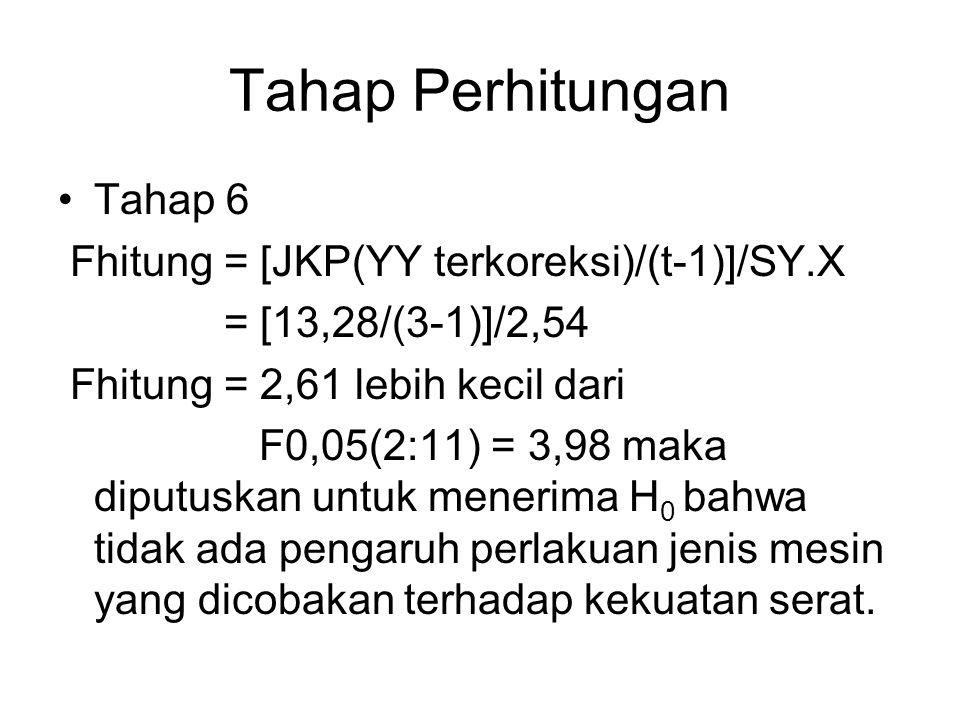 Tahap Perhitungan Tahap 6 Fhitung = [JKP(YY terkoreksi)/(t-1)]/SY.X = [13,28/(3-1)]/2,54 Fhitung = 2,61 lebih kecil dari F0,05(2:11) = 3,98 maka diput