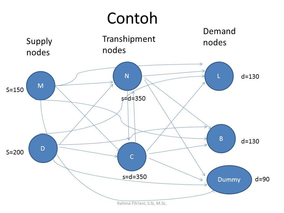 M D C N B L Supply nodes Transhipment nodes Demand nodes S=150 S=200 d=130 Dummy d=90 s=d=350 Contoh