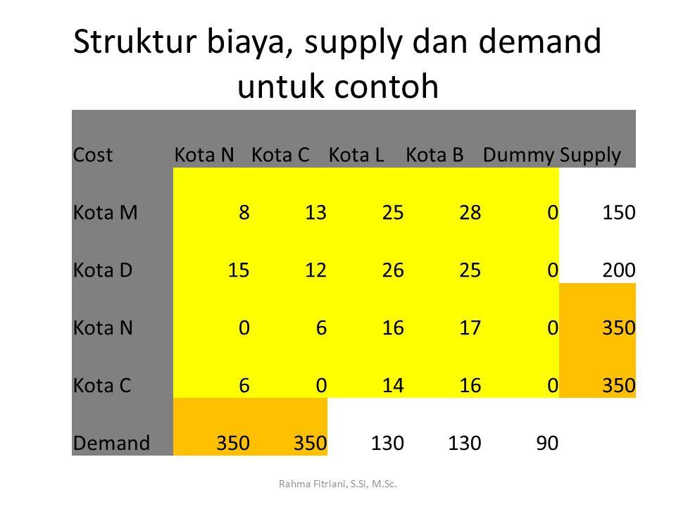Struktur biaya, supply dan demand untuk contoh CostKota NKota CKota LKota BDummySupply Kota M81325280150 Kota D151226250200 Kota N0616170350 Kota C6014160350 Demand350 130 90 Rahma Fitriani, S.Si, M.Sc.