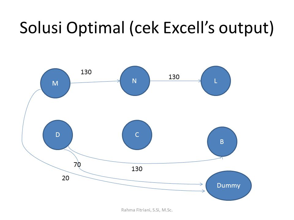 Solusi Optimal (cek Excell's output) Rahma Fitriani, S.Si, M.Sc. M D N C L B 130 Dummy 20 70