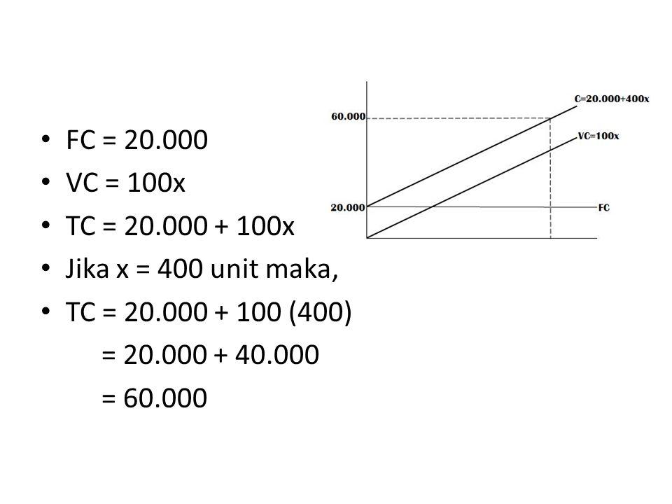 FC = 20.000 VC = 100x TC = 20.000 + 100x Jika x = 400 unit maka, TC = 20.000 + 100 (400) = 20.000 + 40.000 = 60.000