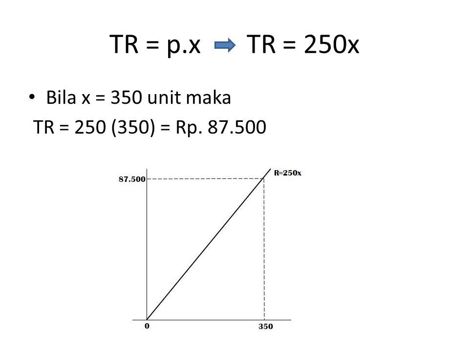 TR = p.x TR = 250x Bila x = 350 unit maka TR = 250 (350) = Rp. 87.500