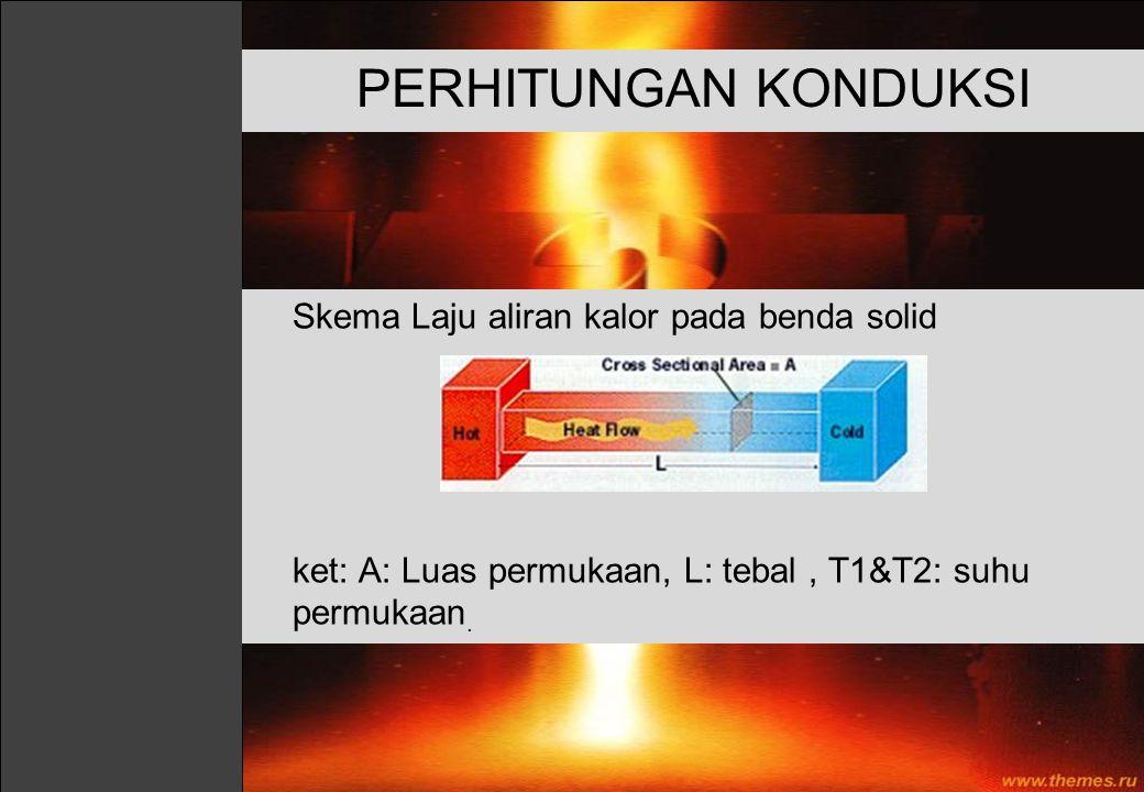 Skema Laju aliran kalor pada benda solid ket: A: Luas permukaan, L: tebal, T1&T2: suhu permukaan. PERHITUNGAN KONDUKSI