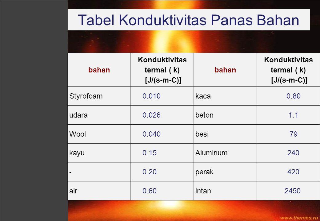 Tabel Konduktivitas Panas Bahan bahan Konduktivitas termal ( k) [J/(s-m-C)] bahan Konduktivitas termal ( k) [J/(s-m-C)] Styrofoam 0.010kaca 0.80 udara