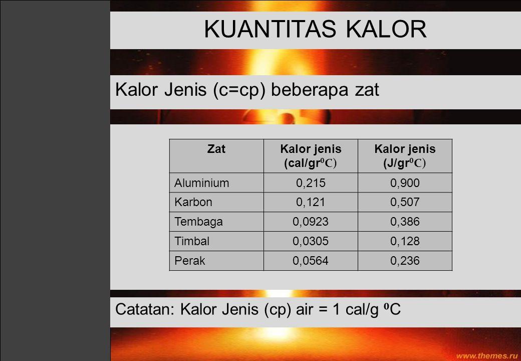 KUANTITAS KALOR Kalor Jenis (c=cp) beberapa zat ZatKalor jenis (cal/gr ⁰C) Kalor jenis (J/gr ⁰C) Aluminium0,2150,900 Karbon0,1210,507 Tembaga0,09230,3