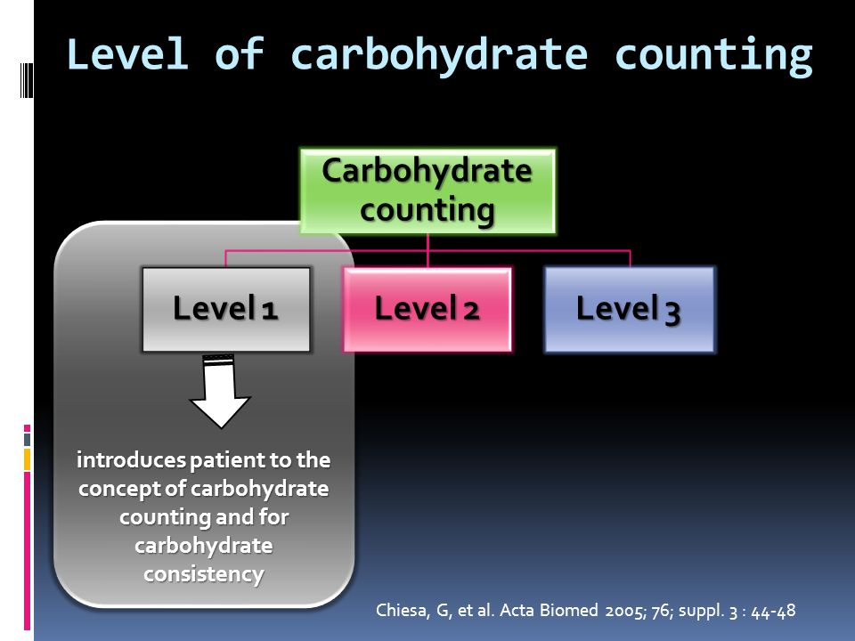 Focuses on the relationships among food, diabetes medication, physical activity and blood glucose level and Level of carbohydrate counting Carbohydrate counting Level 1 Level 2 Level 3 Chiesa, G, et al.