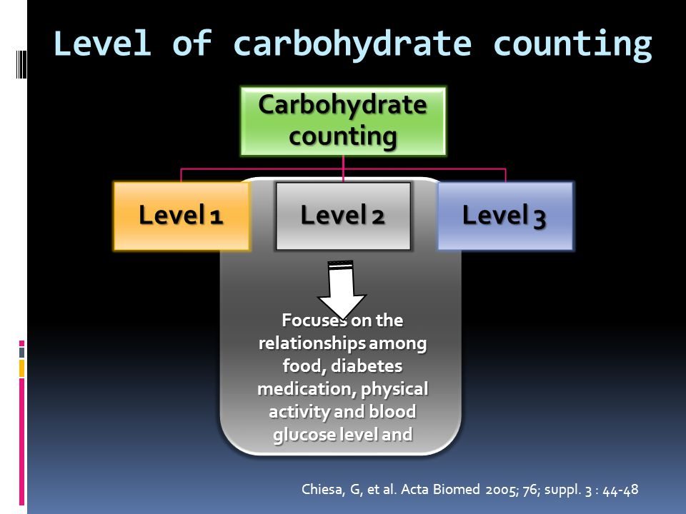how to match short- acting insulin to carbohydrate using carbohydrate-to- insulin ratios.