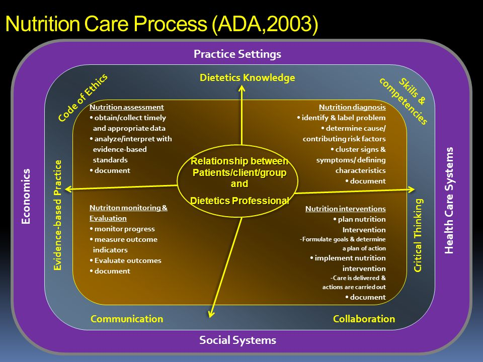 Nutrition Care Process (ADA,2003) Relationship between Patients/client/group and Dietetics Professional Nutrition assessment obtain/collect timely and appropriate data analyze/interpret with evidence-based standards document Nutrition diagnosis identify & label problem determine cause/ contributing risk factors cluster signs & symptoms/ defining characteristics document Nutrition interventions plan nutrition Intervention -Formulate goals & determine a plan of action implement nutrition intervention -Care is delivered & actions are carried out document Nutriton monitoring & Evaluation monitor progress measure outcome indicators Evaluate outcomes document Practice Settings Social Systems Economics Health Care Systems Code of Ethics Skills & competencies Dietetics Knowledge CommunicationCollaboration Critical ThinkingEvidence-based Practice