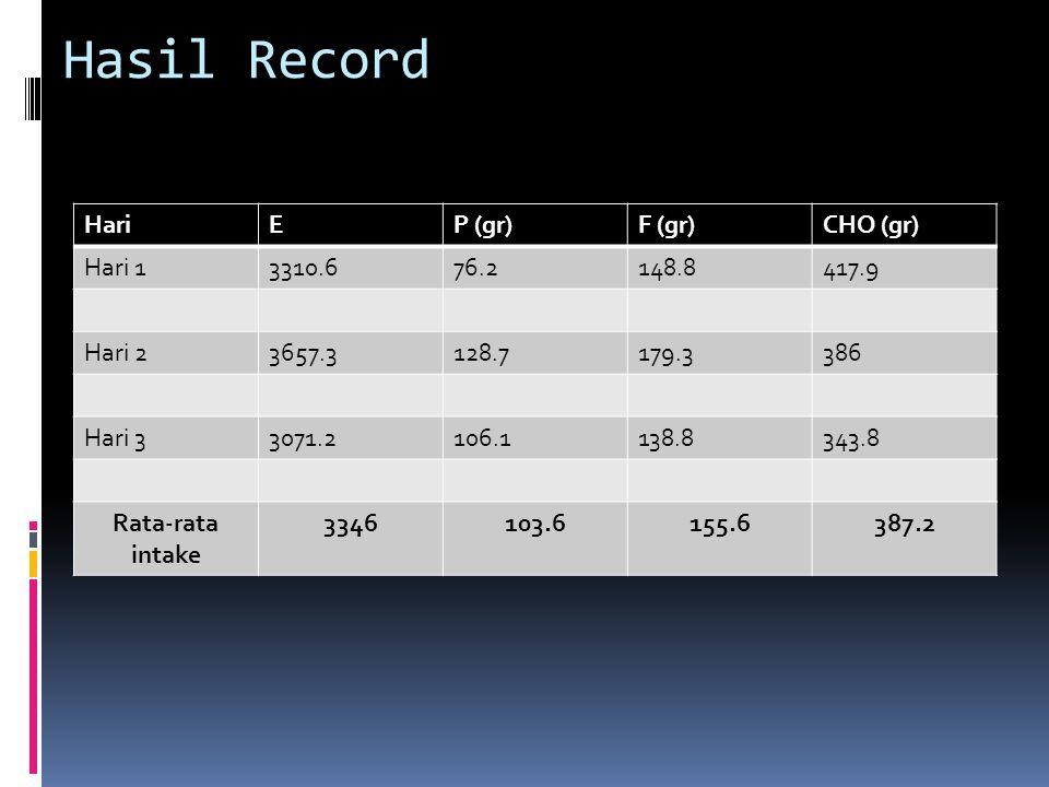 Hasil Record HariEP (gr)F (gr)CHO (gr) Hari 13310.676.2148.8417.9 Hari 23657.3128.7179.3386 Hari 33071.2106.1138.8343.8 Rata-rata intake 3346103.6155.