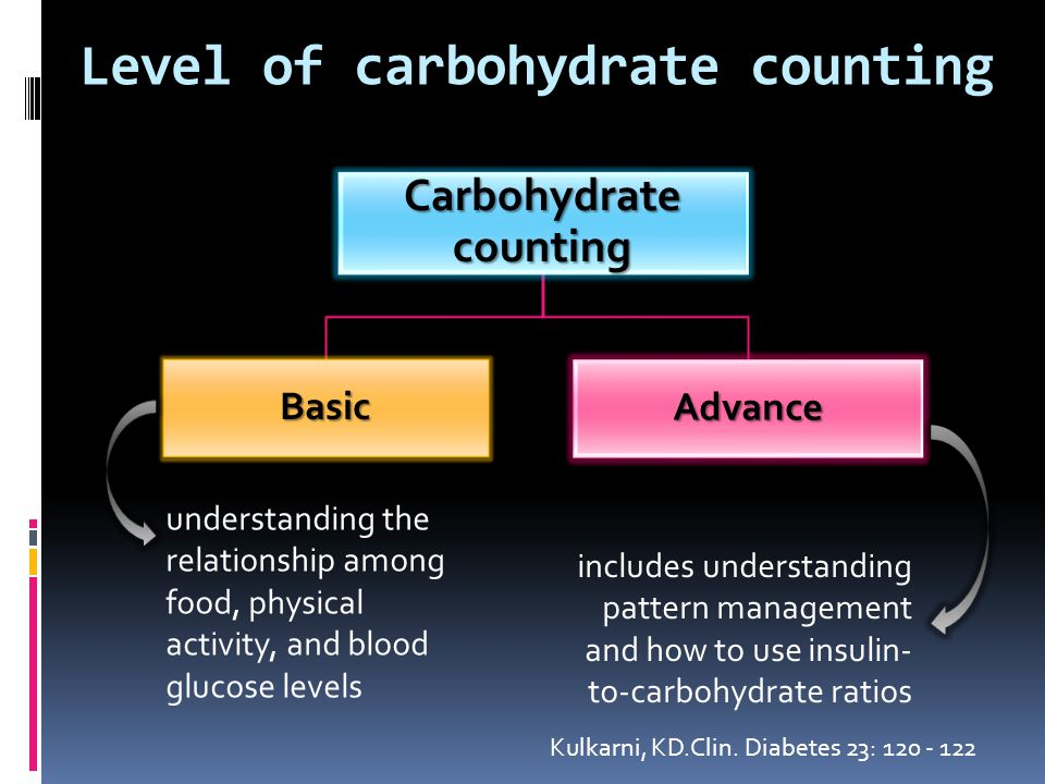 introduces patient to the concept of carbohydrate counting and for carbohydrate consistency Level of carbohydrate counting Carbohydrate counting Level 1 Level 2 Level 3 Chiesa, G, et al.