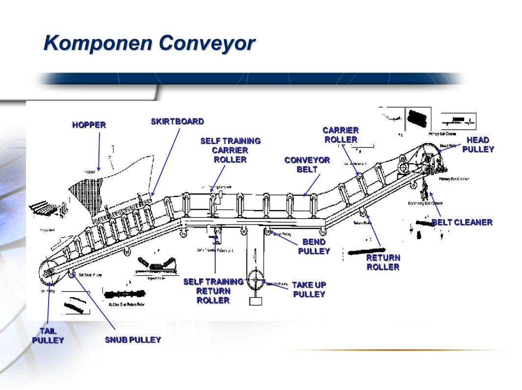 Presented By Harry Mills / PRESENTATIONPRO Komponen Conveyor