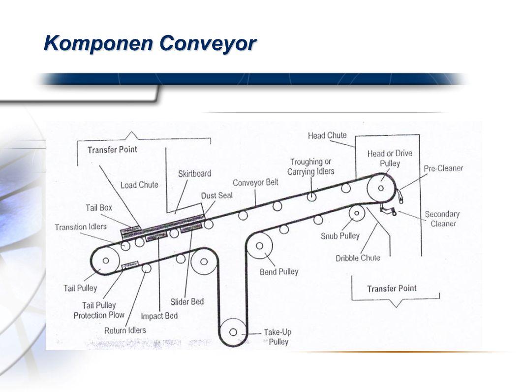 Presented By Harry Mills / PRESENTATIONPRO Sistem Penyambungan Belt Conveyor Sistem penyambuangan belt conveyor ada 2 macam: 1.Mechanical fasteneners 2.Vulcanized splices Sistem mechanical fasteners ada 2 macam :