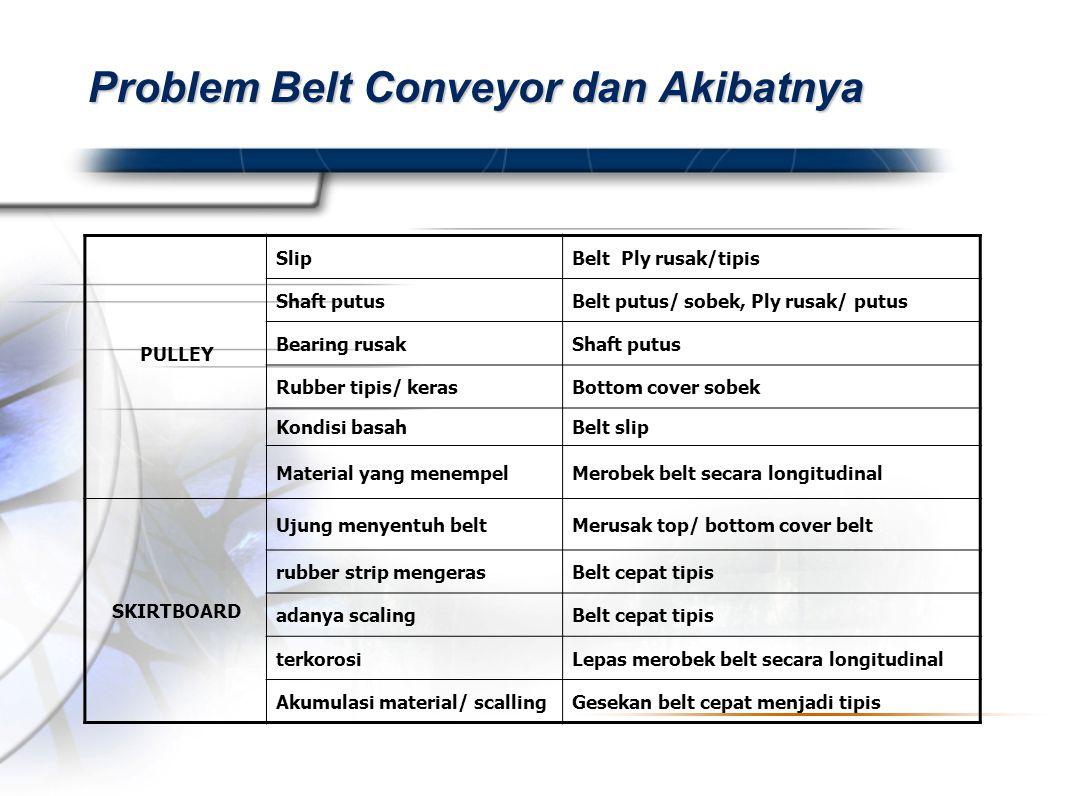 Presented By Harry Mills / PRESENTATIONPRO Problem Belt Conveyor dan Akibatnya PULLEY SlipBelt Ply rusak/tipis Shaft putusBelt putus/ sobek, Ply rusak