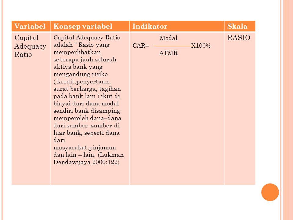 VariabelKonsep VariabelIndikatorSkala Return Saham Return saham merupakan hasil yang diperoleh dari investasi (Jogiyanto 2008:195) Rit = P1-pt-1 pt-1 RASIO