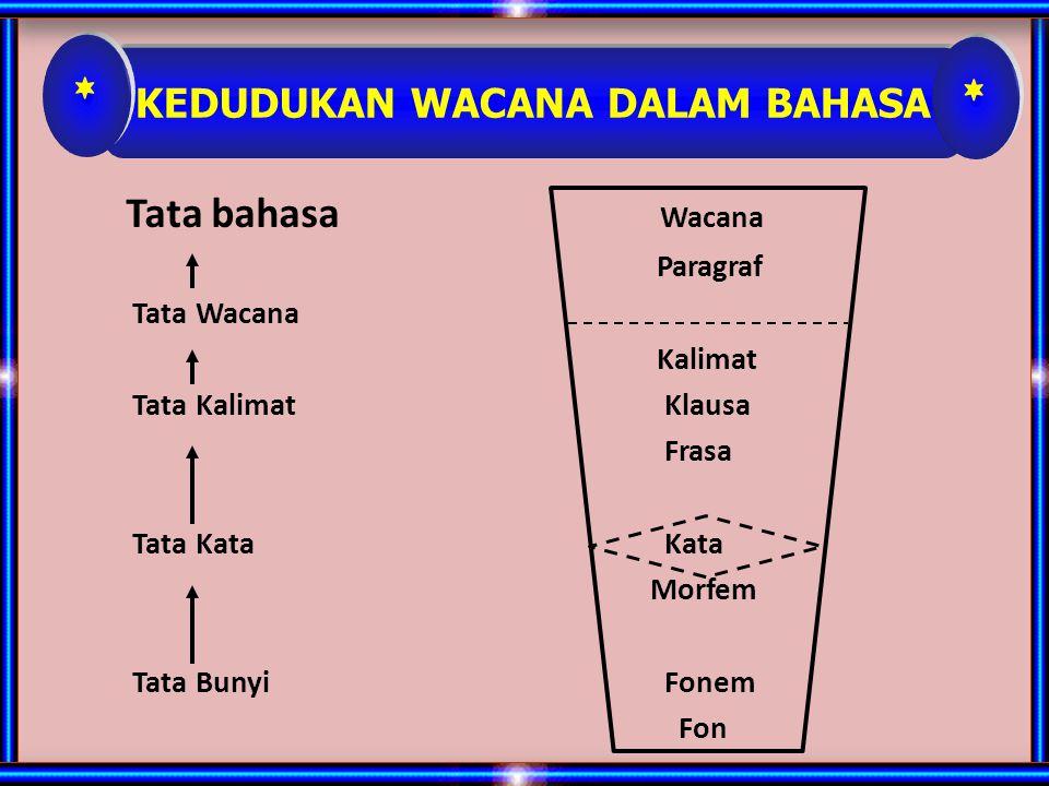 PENGERTIAN WACANA 1.wacana merupakan satuan bahasa yang terlengkap dan tertinggi atau terbesar di atas kalimat atau klausa dengan koherensi dan kohesi yang berkesinambungan serta mempunyai awal dan akhir yang nyata, disampaikannya secara lisan atau tulisan (Tarigan, 1987:27).