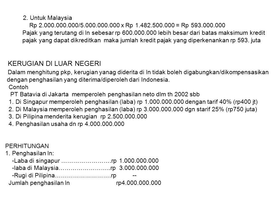 2. Untuk Malaysia Rp 2.000.000.000/5.000.000.000 x Rp 1.482.500.000 = Rp 593.000.000 Pajak yang terutang di ln sebesar rp 600.000.000 lebih besar dari